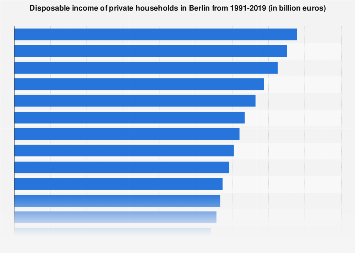 Disposable income of private households in Berlin 2000-2016