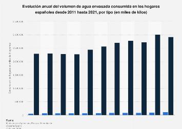 Consumo de agua envasada en los hogares españoles por tipo 2011-2018