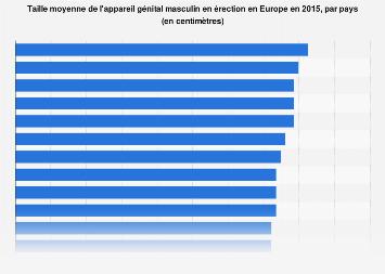 Taille moyenne du phallus en érection par pays en Europe 2015