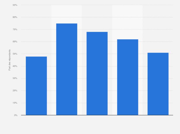 Méthodes et données