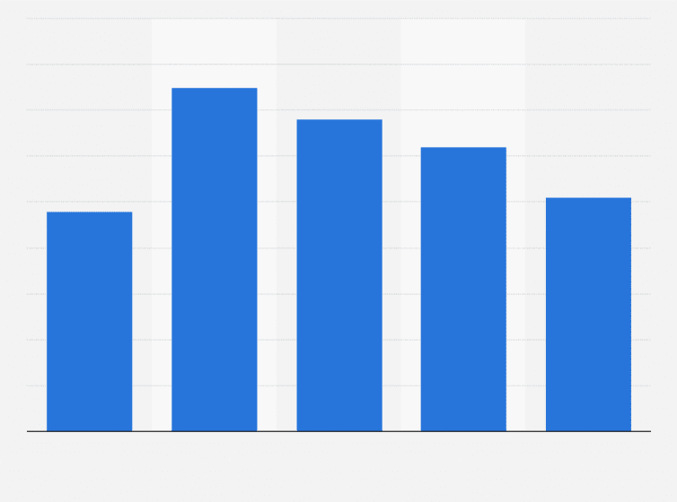 Rencontres internet statistiques