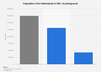 Population of the Netherlands in 2017, by background