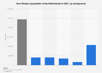 Non-Western population of the Netherlands in 2017, by background