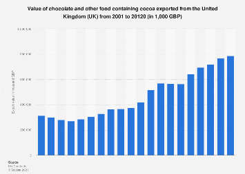 Chocolate and other food containing cocoa: UK export value 2001-2017