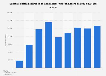 Beneficios netos de Twitter en España en 2013-2015