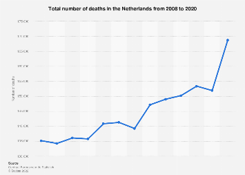 Total number of deaths in the Netherlands 2006-2016
