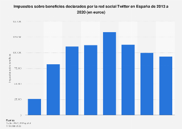 Impuestos sobre beneficios de la red social Twitter en España 2013-2015