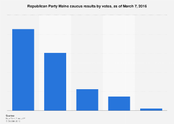 Republican Party Maine caucus results 2016