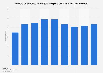 Perfiles de Twitter en España 2015-2016
