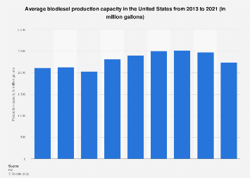 Monthly production capacity of biodiesel in the U.S. 2015-2017
