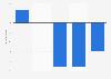 Évolution des dépenses en mobilier par ménage français 2010-2014
