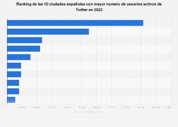 Ranking de las 10 ciudades con más perfiles activos en Twitter España 2016