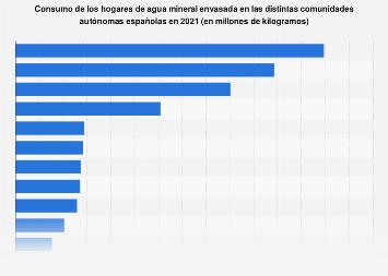 Consumo de los hogares de agua mineral envasada España 2016, por comunidad autónoma