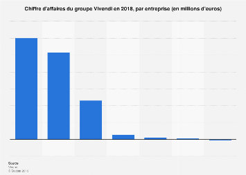 Chiffre d'affaires de Vivendi par entreprise 2018