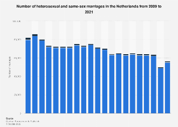 Number of straight and same-sex marriages in the Netherlands 2008-2018