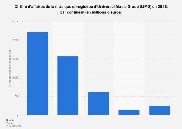 Chiffre d'affaires de la musique enregistrée d'UMG par continent 2017