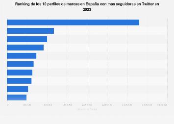 Twitter: perfiles de marcas con más seguidores en España en junio de 2019