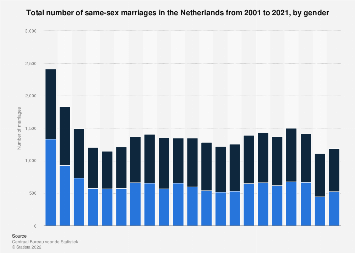 Total number of same-sex marriages the Netherlands 2008-2018, by gender