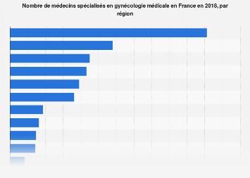 Effectifs En Gynécologie Médicale France 2018 Statista