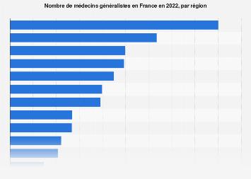 Nombre de médecins généralistes en France 2017, par région