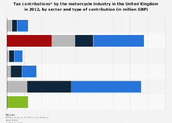 UK motorcycle industry tax contributions, by sector 2012