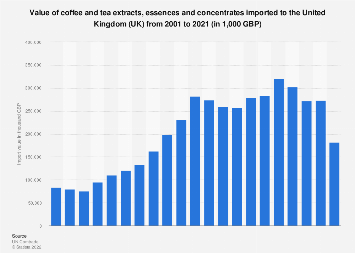 Coffee and tea extracts, essences, and concentrates: UK import value 2001-2017