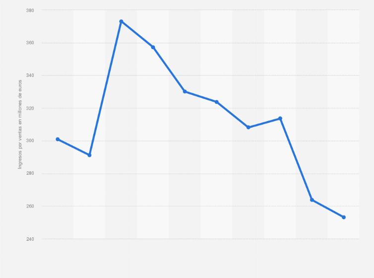 Bebidas Pepsico S L : valor de ventas 2012-2018   Statista
