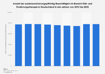 Anzahl beschäftigter Diät- und Ernährungstherapeuten in Deutschland bis 2018