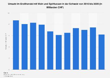 Umsatz im Großhandel mit Wein und Spirituosen in der Schweiz bis 2015
