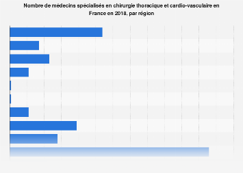 Nombre de chirurgiens thoraciques et cardio-vasculaires en France 2017, par région