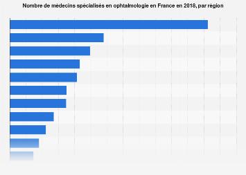 Nombre de chirurgiens en ophtalmologie France 2017, par région