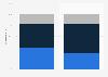 Tipos diferentes de apps instalados por los usuarios españoles en 2015, por género