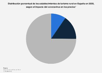 Desglose porcentual de las casas rurales en España 2018, según su política de precios