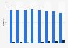 Cuota de empleados de Schweppes S. A. España en 2010-2017, por fijos y temporales