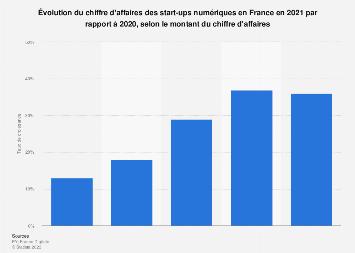 Croissance des revenus des start-ups digitales par chiffre d'affaires France 2016