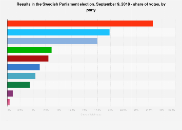 Parliament election results in Sweden 2018, share of votes, by party
