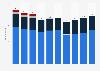 Mitarbeiterzahl der Repower AG nach Ländern bis 2018