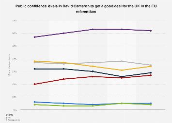 Perceived confidence levels in David Cameron to get a good deal for the UK as of 2016