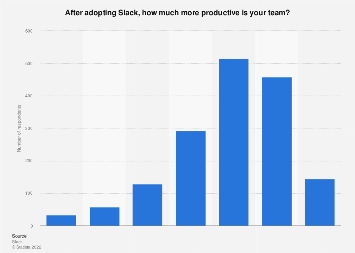 Percentage increase of team productivity after adoption of Slack 2015