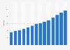 Nombre d'IRM en France 2005-2016