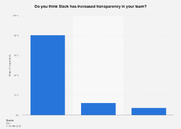 Attitude toward increased team transparency after adoption of Slack 2015