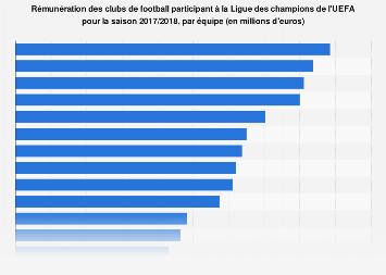 Rémunération des équipes de la Ligue des champions de l'UEFA par club 2016/2017
