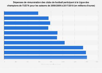 Paiements totaux des équipes de la Ligue des champions de l'UEFA saisons 2008-2018