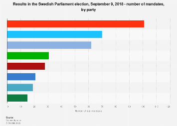 Parliament election results in Sweden 2018, number of mandates, by party