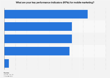 Key performance indicators for mobile marketing in the UK 2017