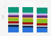 Anteil der Top-Produkte am Umsatz des Biotech-Unternehmens Amgen bis 2018