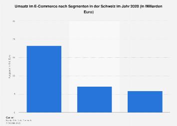 Umsatz im Online-Versandhandel in der Schweiz nach Segmenten 2018