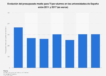 Presupuesto medio por alumno para TI en las universidades España 2011-2017