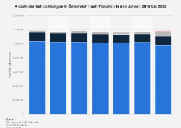 Schlachtungen in Österreich nach Tierarten bis 2017