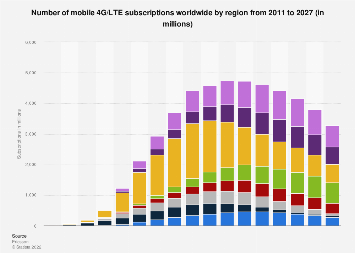 LTE mobile subscriptions worldwide 2011-2023, by region